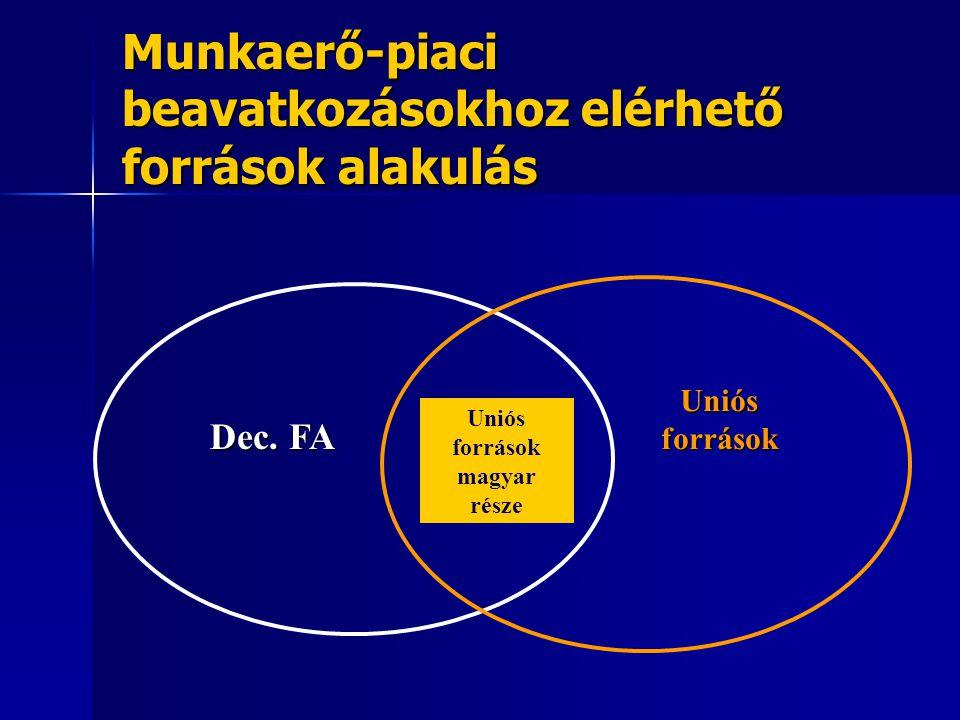 Munkaerő-piaci beavatkozásokhoz elérhető források alakulás Dec. FA Uniós források Uniós források magyar része