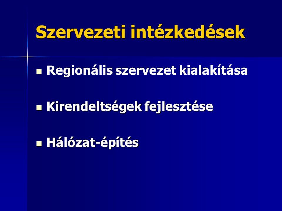 Szervezeti intézkedések Regionális szervezet kialakítása Kirendeltségek fejlesztése Kirendeltségek fejlesztése Hálózat-építés Hálózat-építés