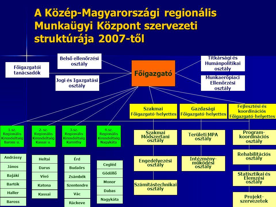 A Közép-Magyarországi regionális Munkaügyi Központ szervezeti struktúrája 2007-től Vác Szentendre Zsámbék Budaörs Érd Ráckeve Projekt- szervezetek Fői
