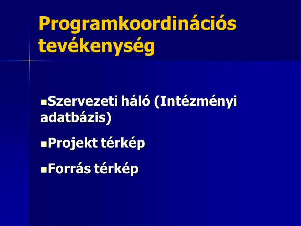 Programkoordinációs tevékenység Szervezeti háló (Intézményi adatbázis) Szervezeti háló (Intézményi adatbázis) Projekt térkép Projekt térkép Forrás tér
