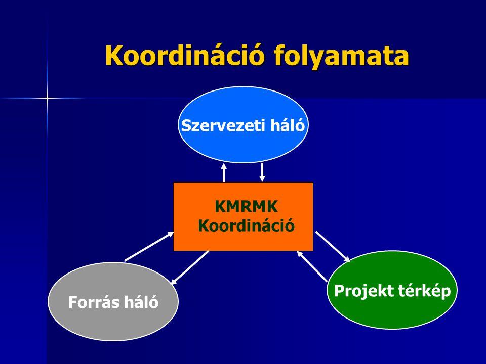 Koordináció folyamata Szervezeti háló Forrás háló Projekt térkép KMRMK Koordináció