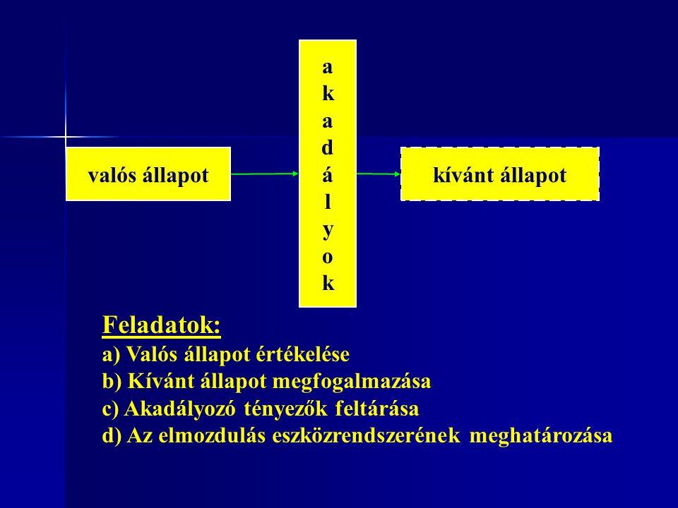 valós állapot akadályokakadályok kívánt állapot Feladatok: a) Valós állapot értékelése b) Kívánt állapot megfogalmazása c) Akadályozó tényezők feltárá