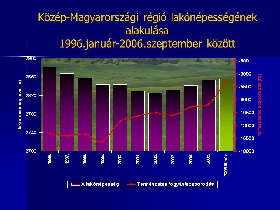Közép-Magyarországi régió lakónépességének alakulása 1996.január-2006.szeptember között