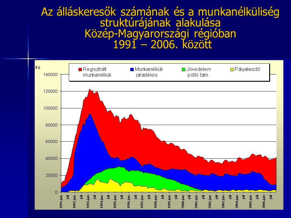 Az álláskeresők számának és a munkanélküliség struktúrájának alakulása Közép-Magyarországi régióban 1991 – 2006. között