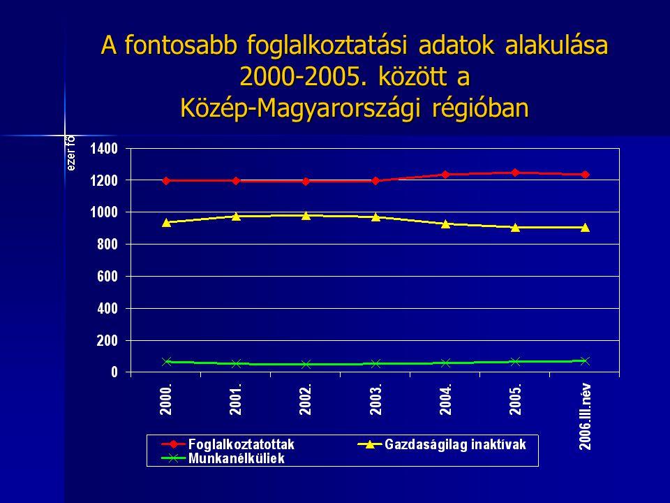A fontosabb foglalkoztatási adatok alakulása 2000-2005. között a Közép-Magyarországi régióban