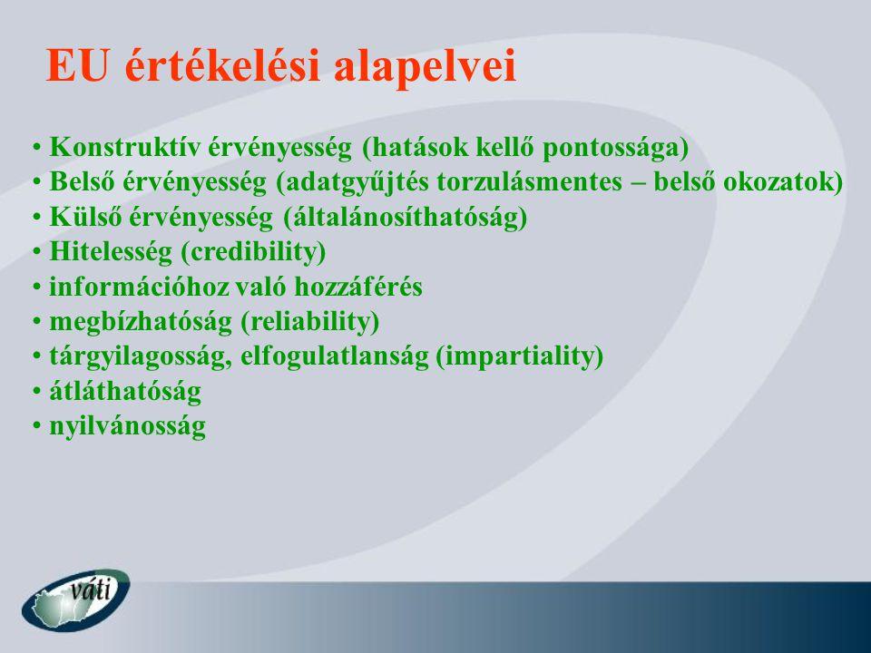 EU értékelési alapelvei Konstruktív érvényesség (hatások kellő pontossága) Belső érvényesség (adatgyűjtés torzulásmentes – belső okozatok) Külső érvényesség (általánosíthatóság) Hitelesség (credibility) információhoz való hozzáférés megbízhatóság (reliability) tárgyilagosság, elfogulatlanság (impartiality) átláthatóság nyilvánosság