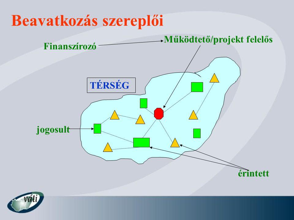 Beavatkozás szereplői Finanszírozó érintett jogosult Működtető/projekt felelős TÉRSÉG