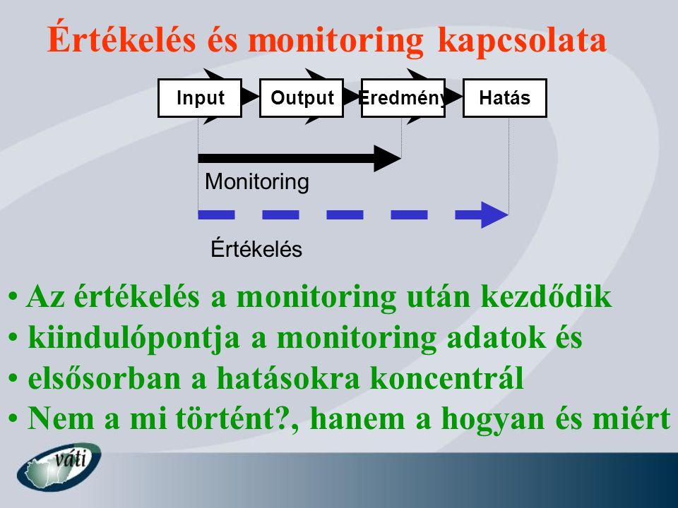 Értékelés és monitoring kapcsolata Az értékelés a monitoring után kezdődik kiindulópontja a monitoring adatok és elsősorban a hatásokra koncentrál Nem a mi történt?, hanem a hogyan és miért InputOutputEredményHatás Monitoring Értékelés