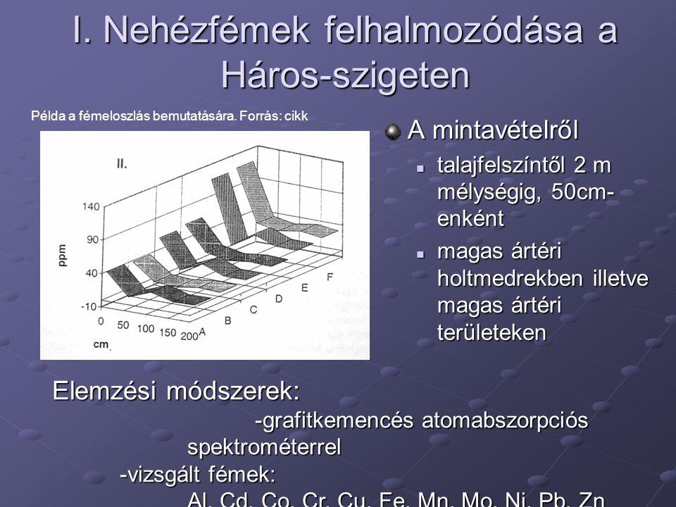 Fémek eloszlása a talajban 1a Szervesanyag tartalom (humusz) Akkumuláció elsődleges oka Akkumuláció elsődleges oka 1b Növényzet Fajlagos felület Fajlagos felület 2a Szemcseösszetétel (adszorpció) 2b Ásványi tulajdonságok (agyagásványok)