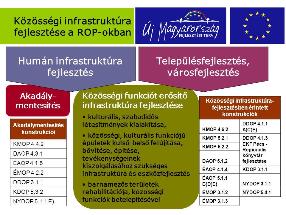 Akadály- mentesítés Közösségi infrastruktúra fejlesztése a ROP-okban Közösségi funkciót erősítő infrastruktúra fejlesztése kulturális, szabadidős létesítmények kialakítása, közösségi, kulturális funkciójú épületek külső-belső felújítása, bővítése, építése, tevékenységeinek kiszolgálásához szükséges infrastruktúra és eszközfejlesztés barnamezős területek rehabilitációja, közösségi funkciók betelepítésével Közösségi infrastruktúra- fejlesztésben érintett konstrukciók KMOP 4.6.2 DDOP 4.1.1 A)C)E) KMOP 5.2.1 DDOP 4.1.3 EKF Pécs - Regionális könyvtár fejlesztése KMOP 5.2.2 DAOP 5.1.2 ÉAOP 4.1.4KDOP 3.1.1 ÉAOP 5.1.1 B)D)E)NYDOP 3.1.1 ÉMOP 3.1.2NYDOP 5.4.1 ÉMOP 3.1.3 Akadálymentesítés konstrukciói KMOP 4.4.2 DAOP 4.3.1 ÉAOP 4.1.5 ÉMOP 4.2.2 DDOP 3.1.1 KDOP 5.3.2 NYDOP 5.1.1 E) Humán infrastruktúra fejlesztés Településfejlesztés, városfejlesztés