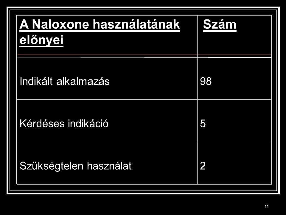 11 2Szükségtelen használat 5Kérdéses indikáció 98Indikált alkalmazás SzámA Naloxone használatának előnyei