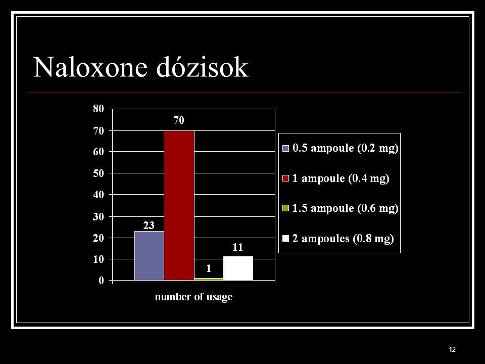 12 Naloxone dózisok
