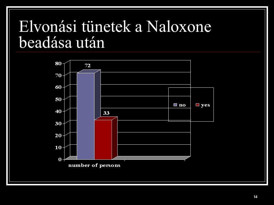 14 Elvonási tünetek a Naloxone beadása után