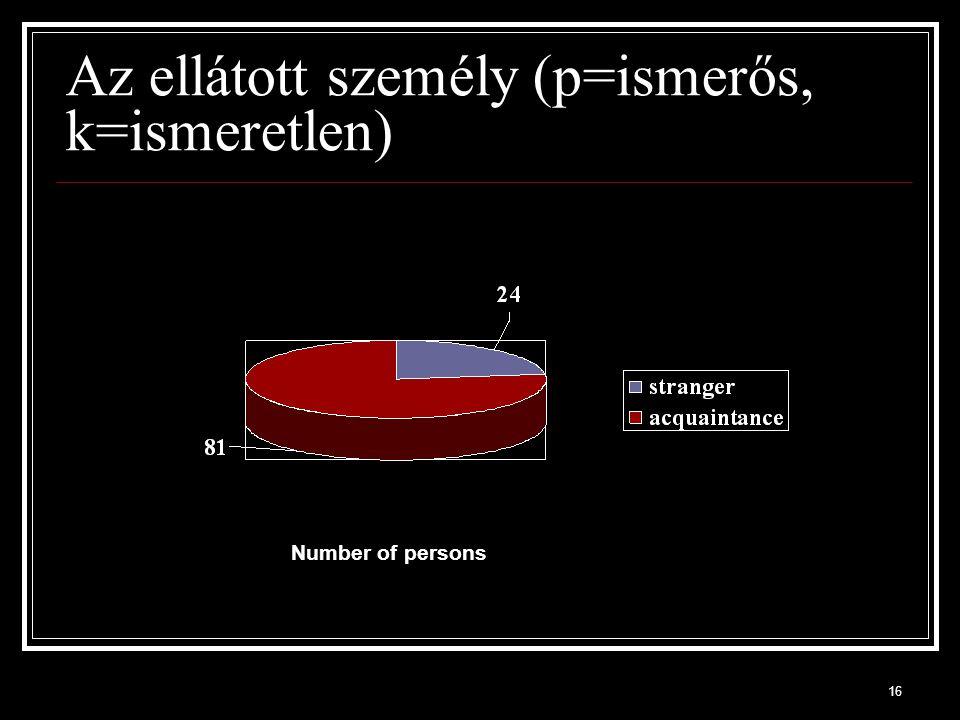16 Az ellátott személy (p=ismerős, k=ismeretlen) Number of persons