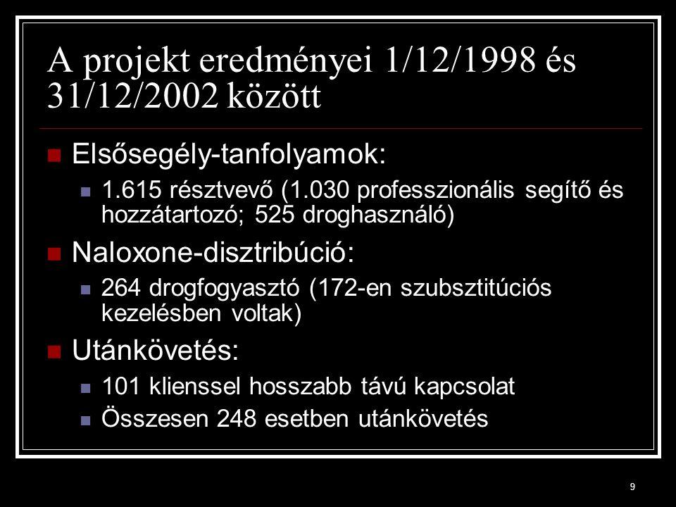 9 A projekt eredményei 1/12/1998 és 31/12/2002 között Elsősegély-tanfolyamok: 1.615 résztvevő (1.030 professzionális segítő és hozzátartozó; 525 droghasználó) Naloxone-disztribúció: 264 drogfogyasztó (172-en szubsztitúciós kezelésben voltak) Utánkövetés: 101 klienssel hosszabb távú kapcsolat Összesen 248 esetben utánkövetés