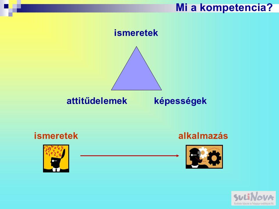 Mi a kompetencia? ismeretek ismeretekalkalmazás attitűdelemekképességek