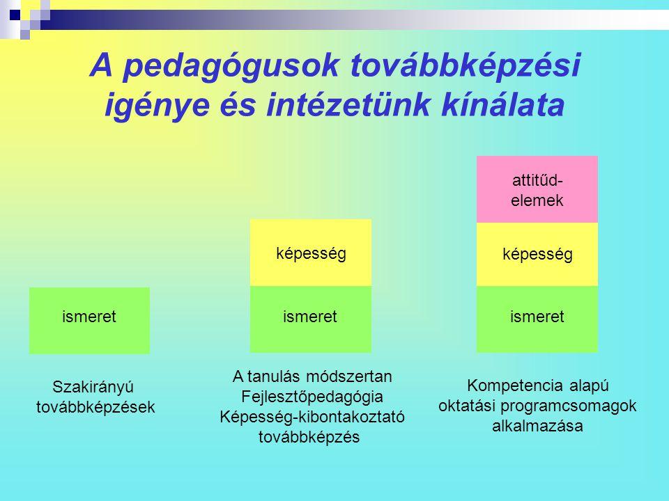 A pedagógusok továbbképzési igénye és intézetünk kínálata ismeret képesség attitűd- elemek Kompetencia alapú oktatási programcsomagok alkalmazása Szak