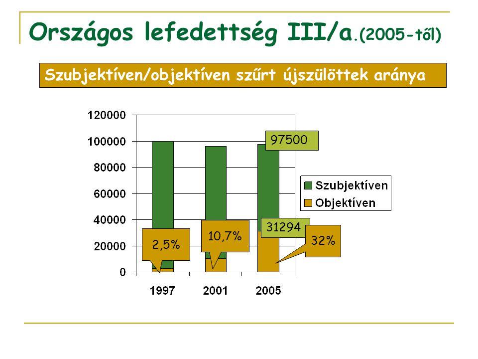 Országos lefedettség III/a.(2005-től) 2,5% 10,7% Szubjektíven/objektíven szűrt újszülöttek aránya 31294 97500 32%