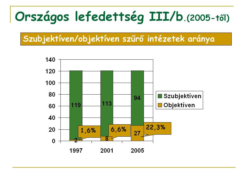 Országos lefedettség III/b.(2005-től) Szubjektíven/objektíven szűrő intézetek aránya 6,6% 1,6% 22,3%