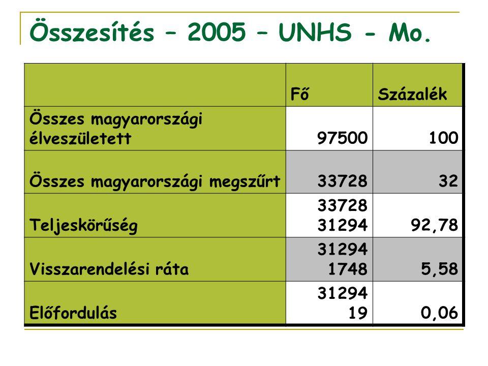 Összesítés – 2005 – UNHS - Mo. FőSzázalék Összes magyarországi élveszületett97500100 Összes magyarországi megszűrt3372832 Teljeskörűség 33728 3129492,