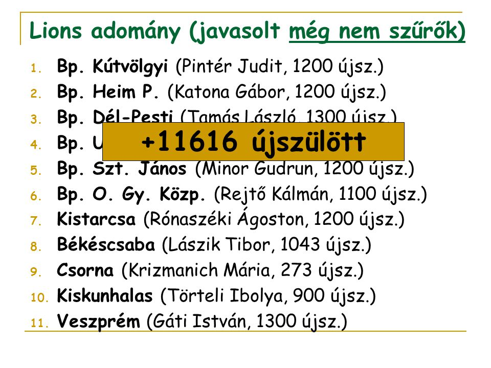 Lions adomány (javasolt még nem szűrők) 1. Bp. Kútvölgyi (Pintér Judit, 1200 újsz.) 2. Bp. Heim P. (Katona Gábor, 1200 újsz.) 3. Bp. Dél-Pesti (Tamás