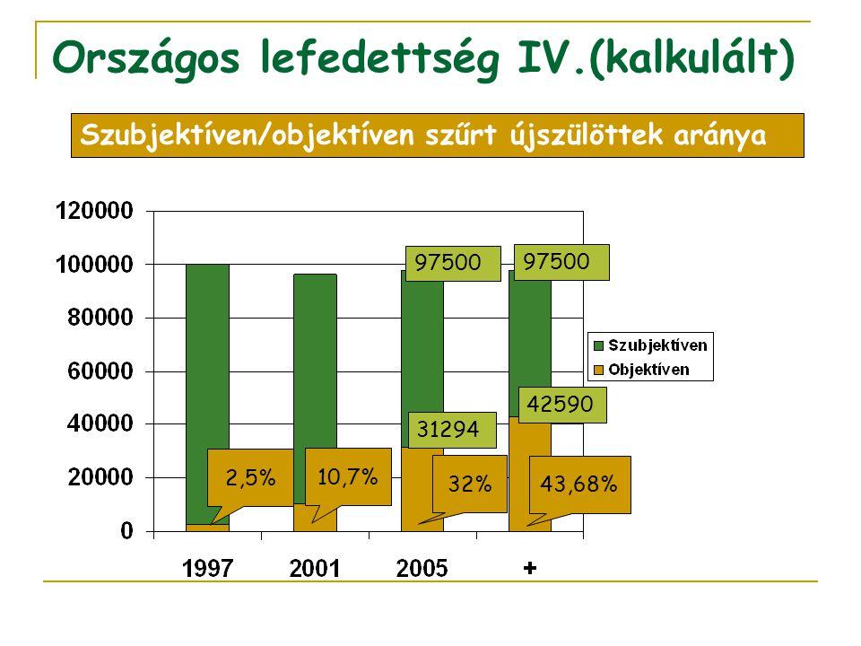 Országos lefedettség IV.(kalkulált) 2,5% 10,7% 32% Szubjektíven/objektíven szűrt újszülöttek aránya 97500 31294 97500 42590 43,68%