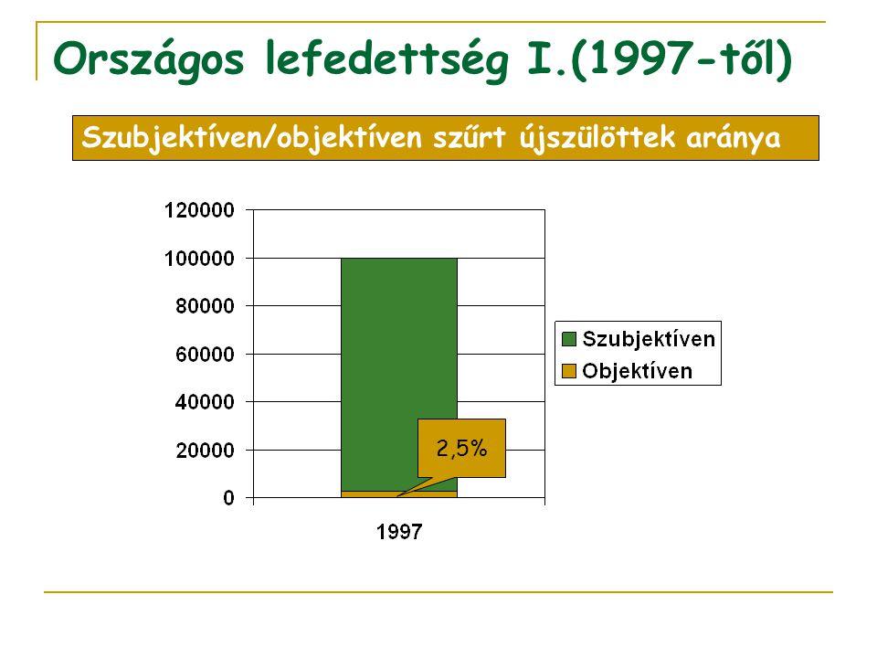 Országos lefedettség I.(1997-től) 2,5% Szubjektíven/objektíven szűrt újszülöttek aránya