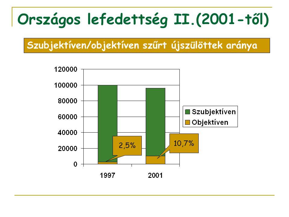 Országos lefedettség II.(2001-től) 2,5% 10,7% Szubjektíven/objektíven szűrt újszülöttek aránya