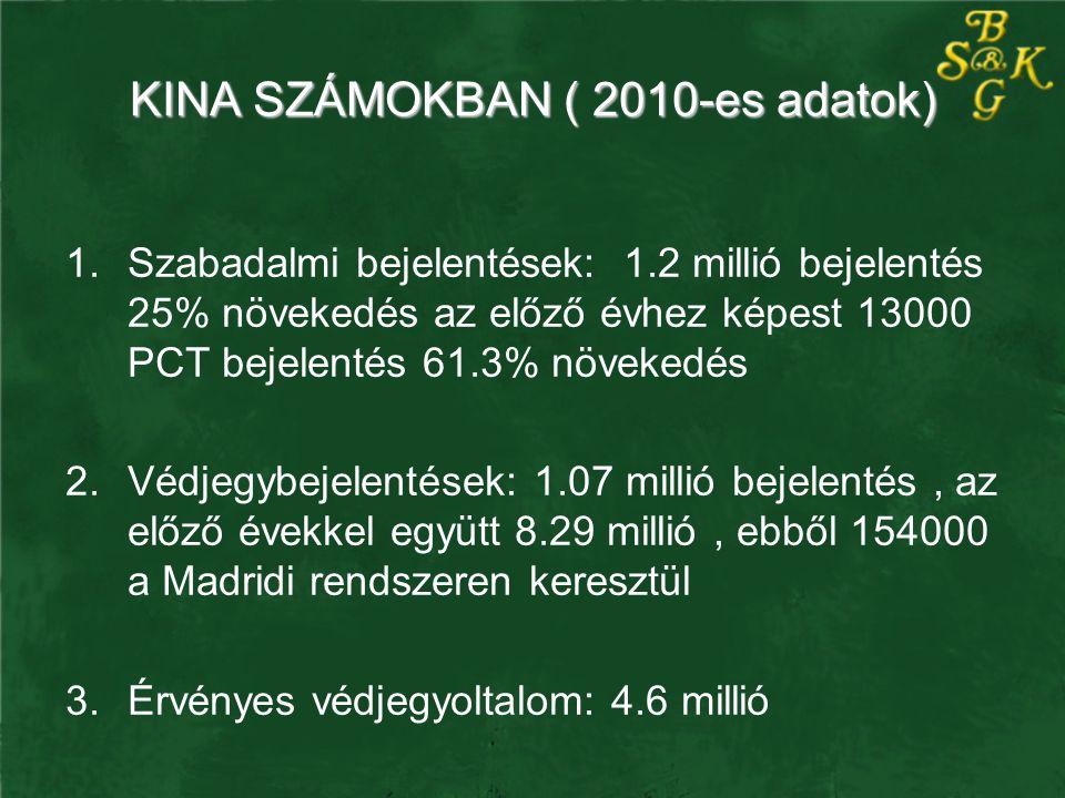 KINA SZÁMOKBAN ( 2010-es adatok) 1.Szabadalmi bejelentések: 1.2 millió bejelentés 25% növekedés az előző évhez képest 13000 PCT bejelentés 61.3% növek