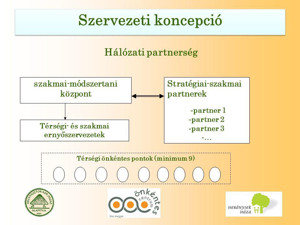 Hálózati partnerség szakmai-módszertani központ Stratégiai-szakmai partnerek - partner 1 - partner 2 - partner 3 - … Térségi- és szakmai ernyőszervezetek Térségi önkéntes pontok (minimum 9)