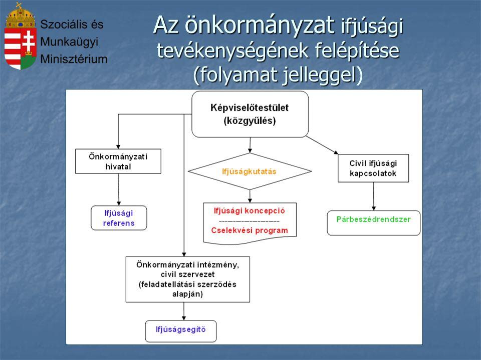 Az önkormányzat ifjúsági tevékenységének felépítése (folyamat jelleggel Az önkormányzat ifjúsági tevékenységének felépítése (folyamat jelleggel)