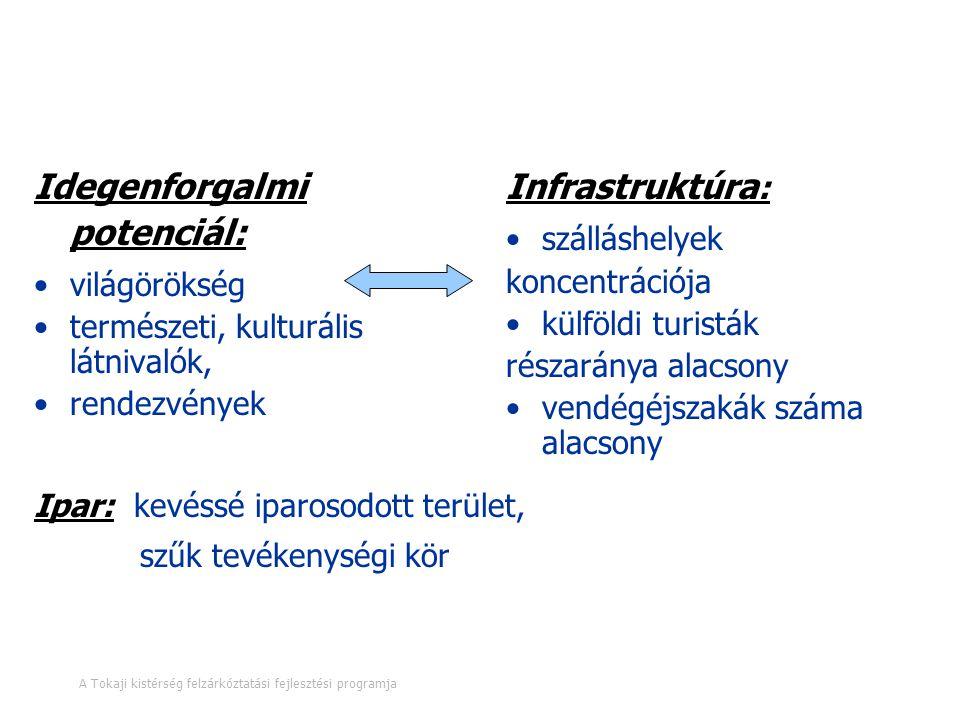 D) Infrastruktúra fejlesztés I.D/1.