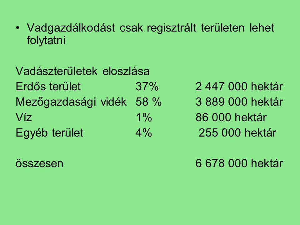 Vadgazdálkodást csak regisztrált területen lehet folytatni Vadászterületek eloszlása Erdős terület37% 2 447 000 hektár Mezőgazdasági vidék58 %3 889 00