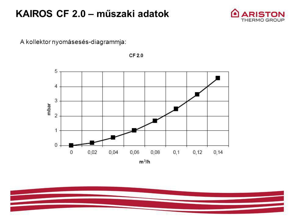 KAIROS CF 2.0 – műszaki adatok A kollektor nyomásesés-diagrammja: