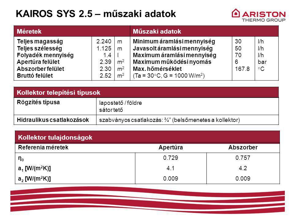 KAIROS SYS 2.5 – műszaki adatok MéretekMűszaki adatok Teljes magasság Teljes szélesség Folyadék mennyiség Apertúra felület Abszorber felület Bruttó felület 2.240 1.125 1.4 2.39 2.30 2.52 mmlm2m2m2mmlm2m2m2 Minimum áramlási mennyiség Javasolt áramlási mennyiség Maximum áramlási mennyiség Maximum működési nyomás Max.