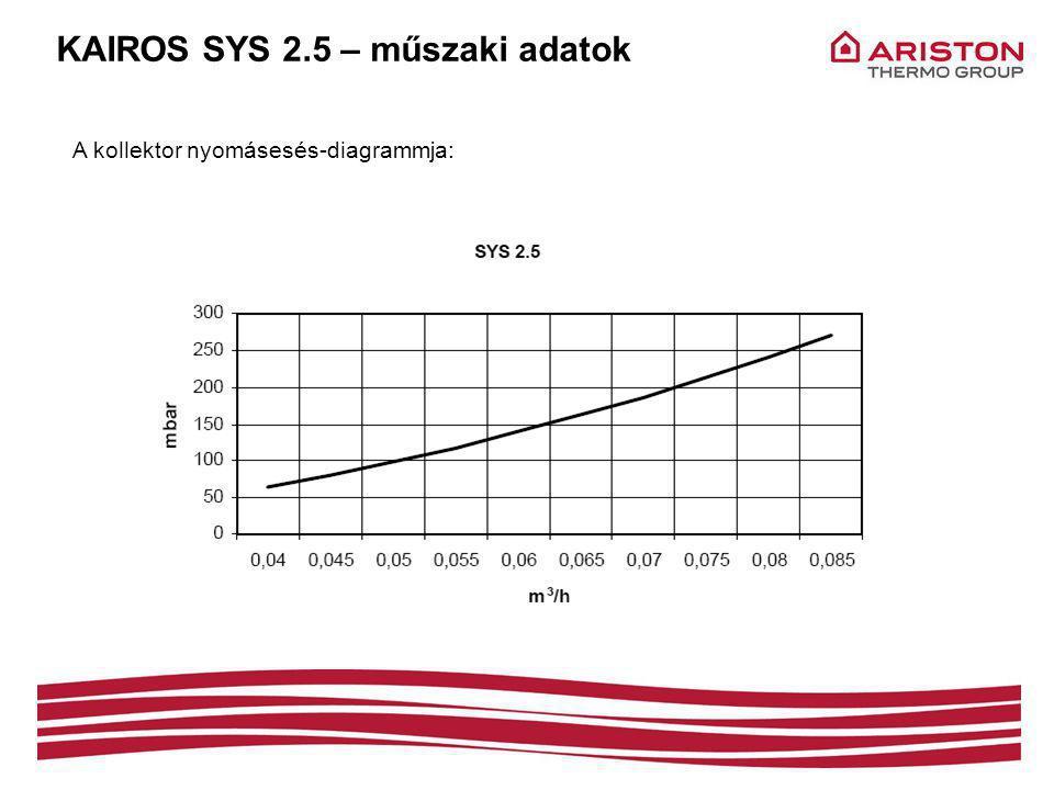 KAIROS SYS 2.5 – műszaki adatok A kollektor nyomásesés-diagrammja: