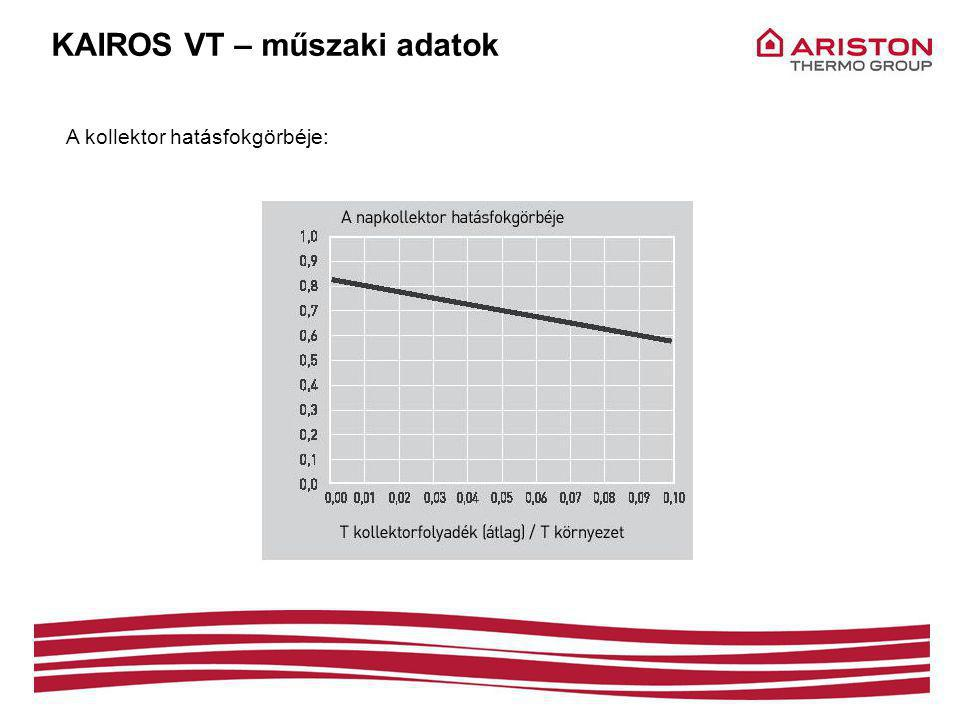 KAIROS VT – műszaki adatok A kollektor hatásfokgörbéje: