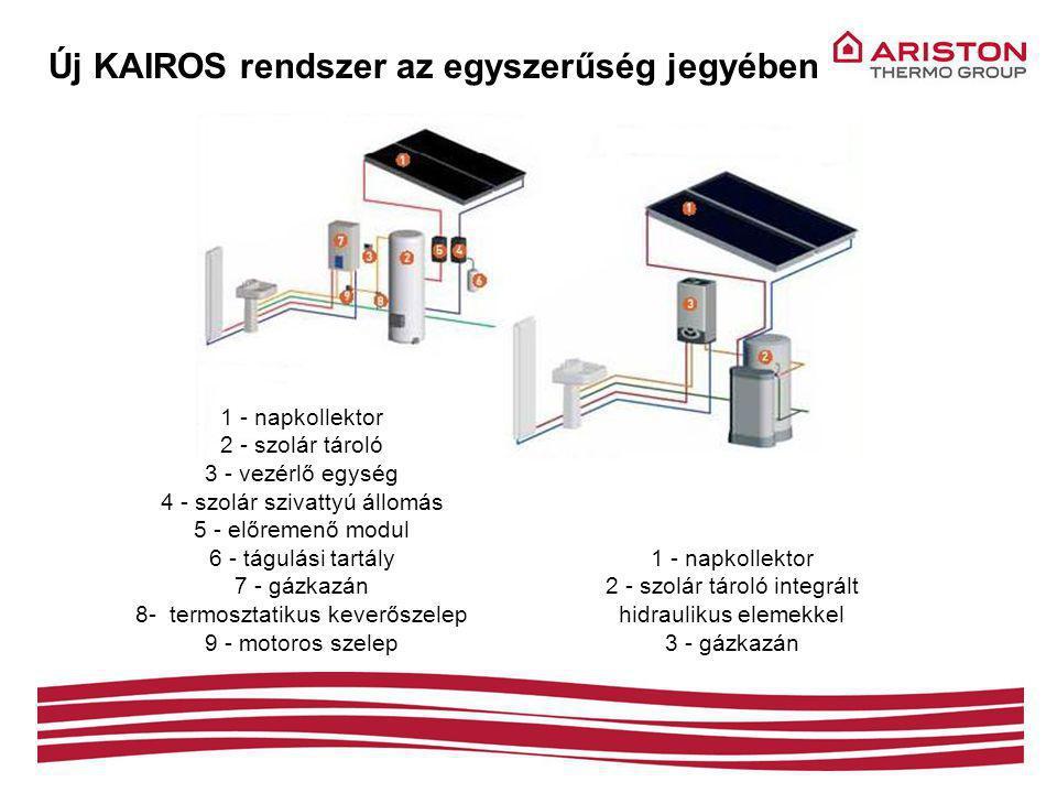 Új KAIROS rendszer az egyszerűség jegyében 1 - napkollektor 2 - szolár tároló 3 - vezérlő egység 4 - szolár szivattyú állomás 5 - előremenő modul 6 - tágulási tartály 7 - gázkazán 8- termosztatikus keverőszelep 9 - motoros szelep 1 - napkollektor 2 - szolár tároló integrált hidraulikus elemekkel 3 - gázkazán