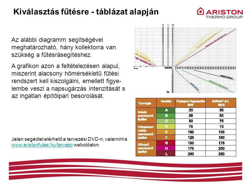 Kiválasztás fűtésre - táblázat alapján Az alábbi diagramm segítségével meghatározható, hány kollektorra van szükség a fűtésrásegítéshez.