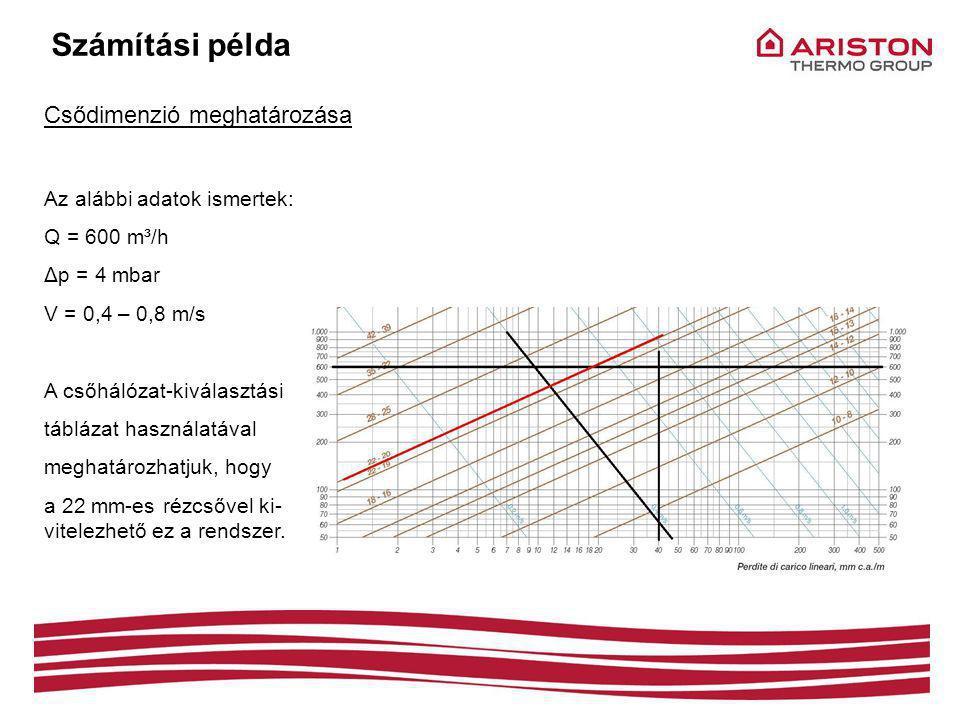 Számítási példa Csődimenzió meghatározása Az alábbi adatok ismertek: Q = 600 m³/h Δp = 4 mbar V = 0,4 – 0,8 m/s A csőhálózat-kiválasztási táblázat használatával meghatározhatjuk, hogy a 22 mm-es rézcsővel ki- vitelezhető ez a rendszer.