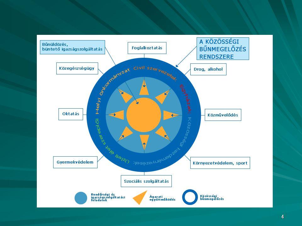5 Cselekvési program A társadalmi bűnmegelőzés nemzeti stratégiája rövid, közép- és hosszú távú céljainak végrehajtásával kapcsolatos kormányzati feladatokról szóló 1009/2004.
