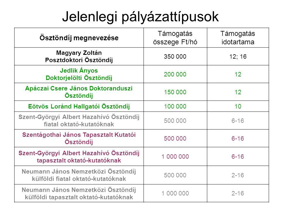 Jelenlegi pályázattípusok Ösztöndíj megnevezése Támogatás összege Ft/hó Támogatás idotartama Magyary Zoltán Posztdoktori Ösztöndíj 350 00012; 16 Jedli