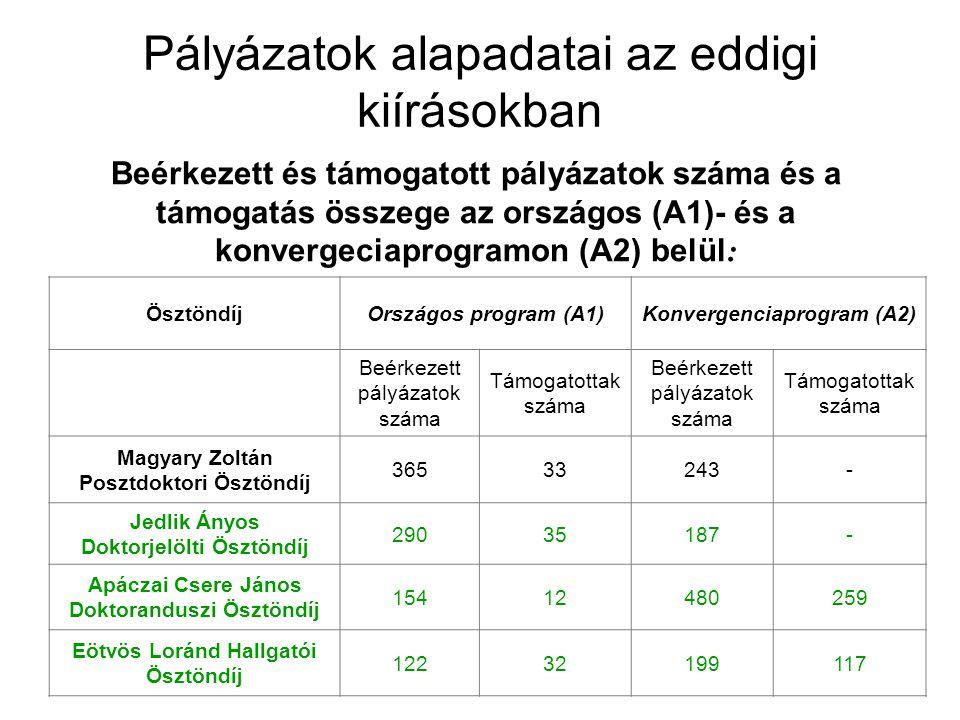 Pályázatok alapadatai az eddigi kiírásokban Beérkezett és támogatott pályázatok száma és a támogatás összege az országos (A1)- és a konvergeciaprogram