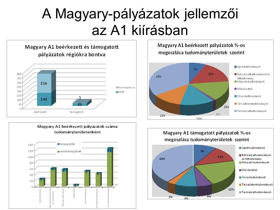 A Magyary-pályázatok jellemzői az A1 kiírásban 3