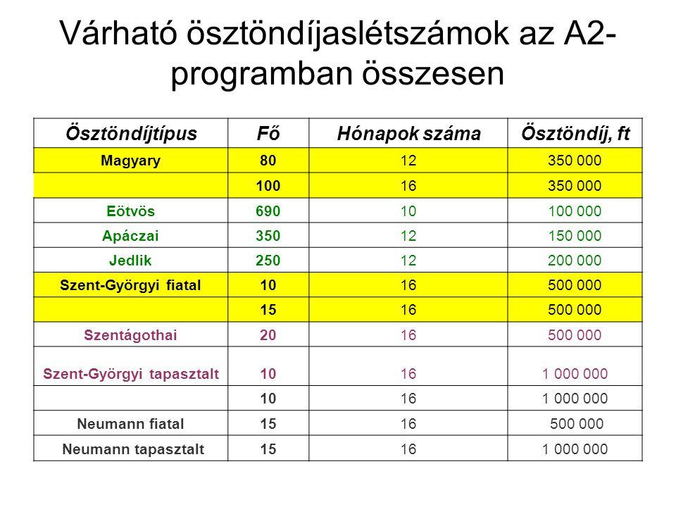 Várható ösztöndíjaslétszámok az A2- programban összesen ÖsztöndíjtípusFőHónapok számaÖsztöndíj, ft Magyary8012350 000 10016350 000 Eötvös69010100 000