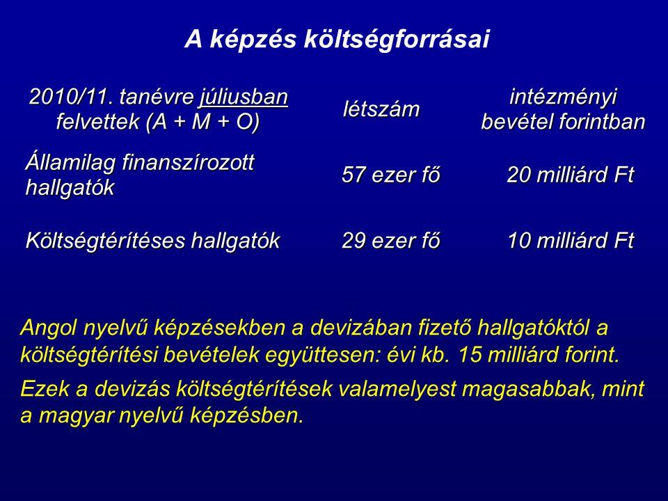 A képzés költségforrásai 2010/11.