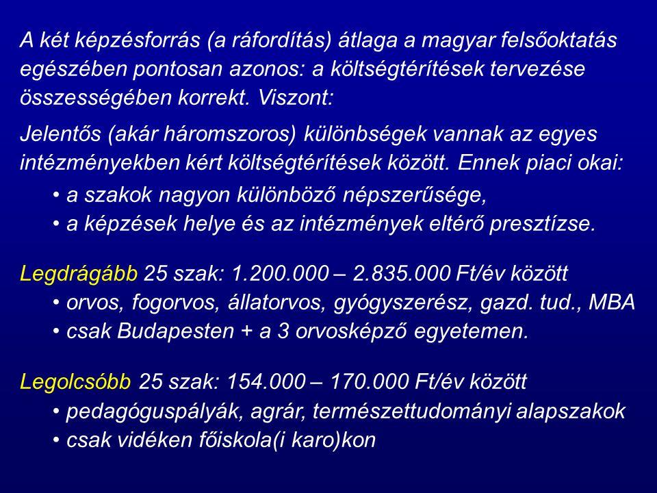 A két képzésforrás (a ráfordítás) átlaga a magyar felsőoktatás egészében pontosan azonos: a költségtérítések tervezése összességében korrekt.