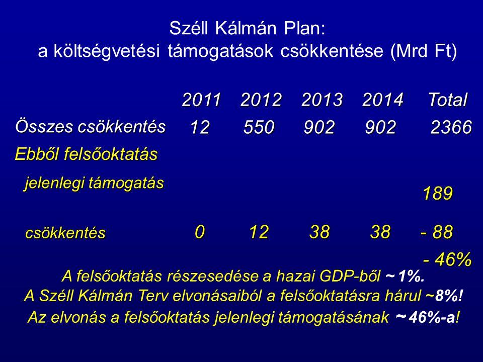 Széll Kálmán Plan: a költségvetési támogatások csökkentése (Mrd Ft) 2011201220132014Total Összes csökkentés 125509029022366 Ebből felsőoktatás jelenlegi támogatás jelenlegi támogatás 189 csökkentés csökkentés0123838 - 88 - 46% A felsőoktatás részesedése a hazai GDP-ből ~ 1%.