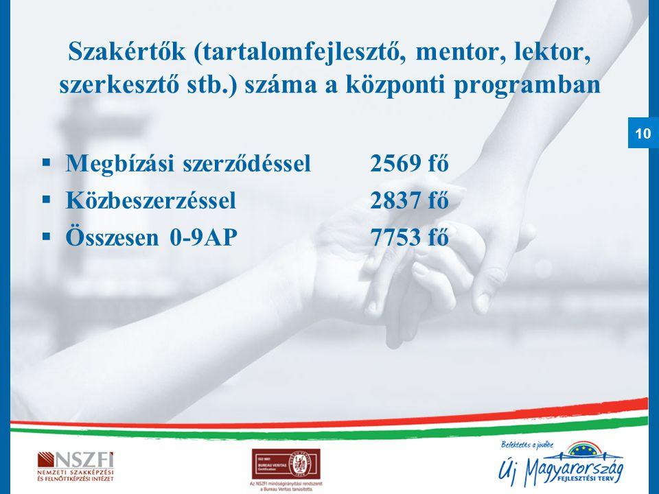 10 Szakértők (tartalomfejlesztő, mentor, lektor, szerkesztő stb.) száma a központi programban  Megbízási szerződéssel2569 fő  Közbeszerzéssel 2837 fő  Összesen 0-9AP 7753 fő