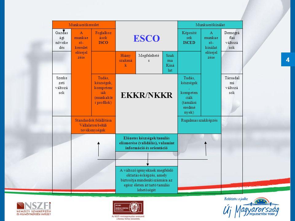4 Munkaerőkereslet ESCO Munkaerőkínálat Gazdas ági növeke dés A munkae rő- kereslet előrejel zése Foglalkoz ások ISCO Képesíté sek ISCED A munkae rő-